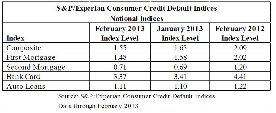 S&P/Experian Consumer Credit Default Indices  February 2013