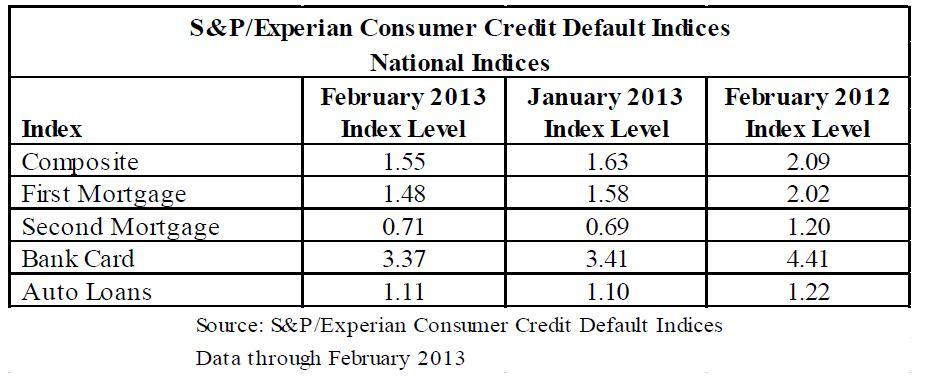 S&P/Experian Consumer Credit Default Indices  February 2013