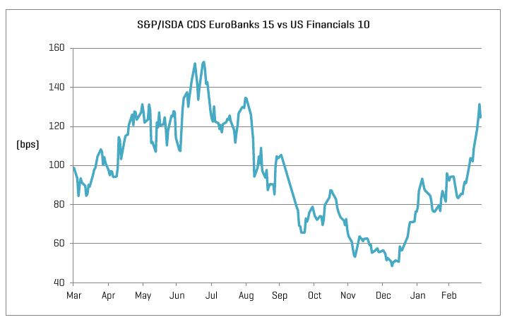 SP_ISDA_CDS_EuroBanks_15_vs_US_Financials_10