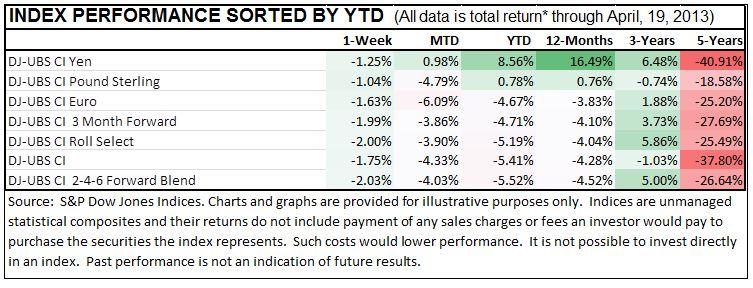 Index Performance through April 19, 2013