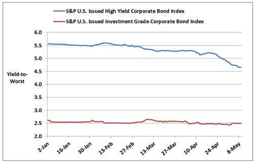 S&P U.S. Issued High Yield Corporate Bond Index and S&P U.S. Issued Investment Grade Corporate Bond Index