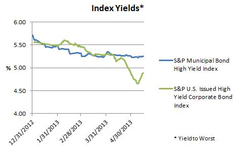 High Yield Muni & Corporate Bond Index Yields