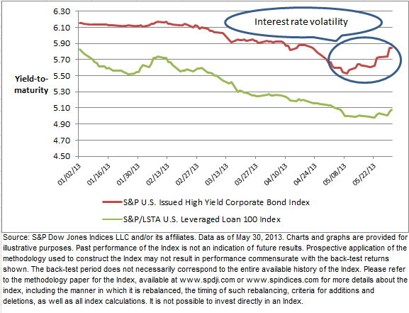 Exhibit 2: Mixed Signals as Rates Rise