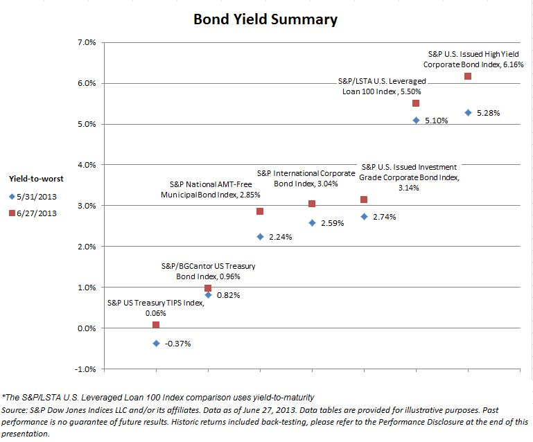 Bond Yield Summary