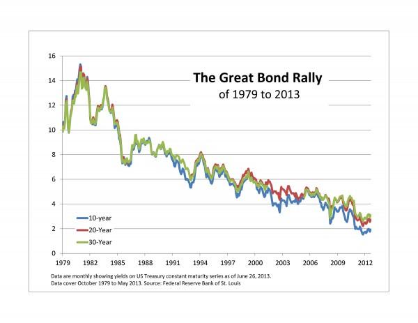 Bond-Rally