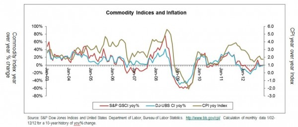 CPI vs Commodity Indices