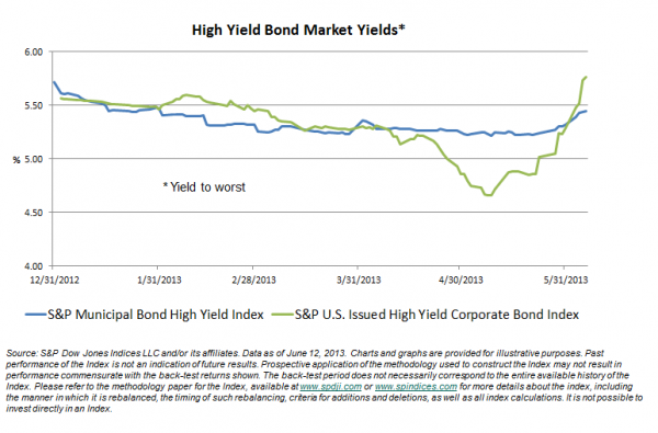 High Yield Muni & Corporate Bond Index Yields June 12, 2013