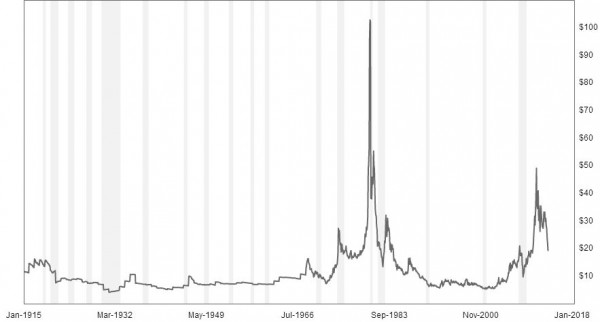 Historical real (inflation-adjusted)  silver prices back to 1915. Each series is deflated using the headline Consumer Price Index (CPI) with a base of January 2012. Sources:  London Bullion Market Association Updated: June 25, 2013 at 8:57 AM EDT Series:historical gold prices - economic indicators