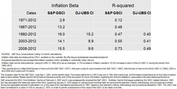 Inflation Beta