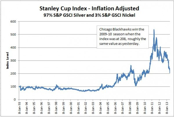 """Source: S&P Dow Jones Indices. This is for illustrative purposes only and is not a real index. The data used is as of January 8, 1993 and are daily to 6/24/2013. The """"Stanley Cup Index"""" is computed using 3% of the S&P GSCI Nickel Total return and 97% Silver Total Return index levels. Past performance is not a guarantee of future results."""