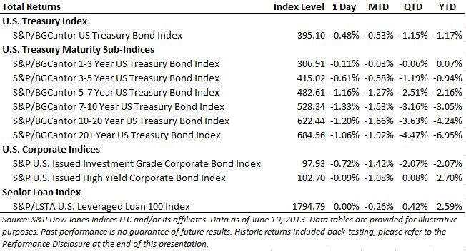 Fixed Income down after the FOMC meeting announcement.