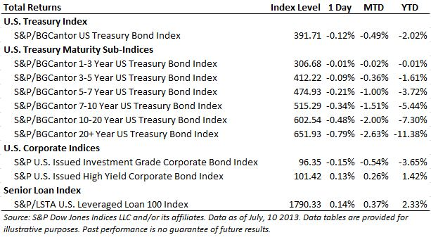 Fixed Income Total Return Table as of 20130710