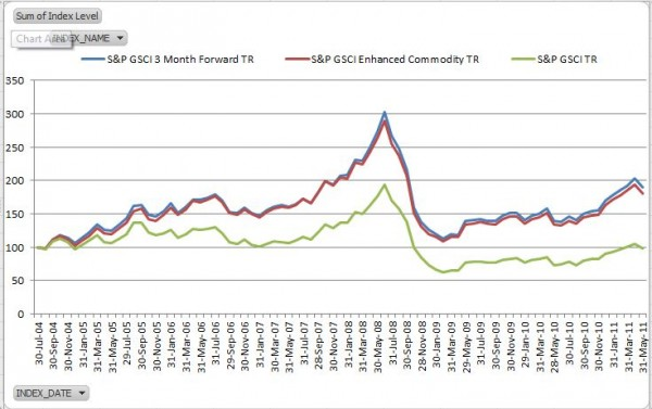 Source: S&P Dow Jones Indices.  Data from Aug 2004 to May 2011.  Past performance is not an indication of future results.  This chart reflects hypothetical historical performance.  Please see the Performance Disclosure at the end of this document for more information regarding the inherent limitations associated with backtested performance.