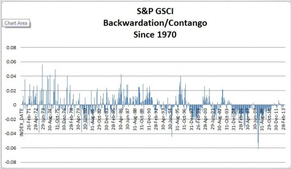 Source: S&P Dow Jones Indices.  Data from 1970 to 2012.  Past performance is not an indication of future results.  This chart reflects hypothetical historical performance.  Please see the Performance Disclosure at the end of this document for more information regarding the inherent limitations associated with backtested performance.