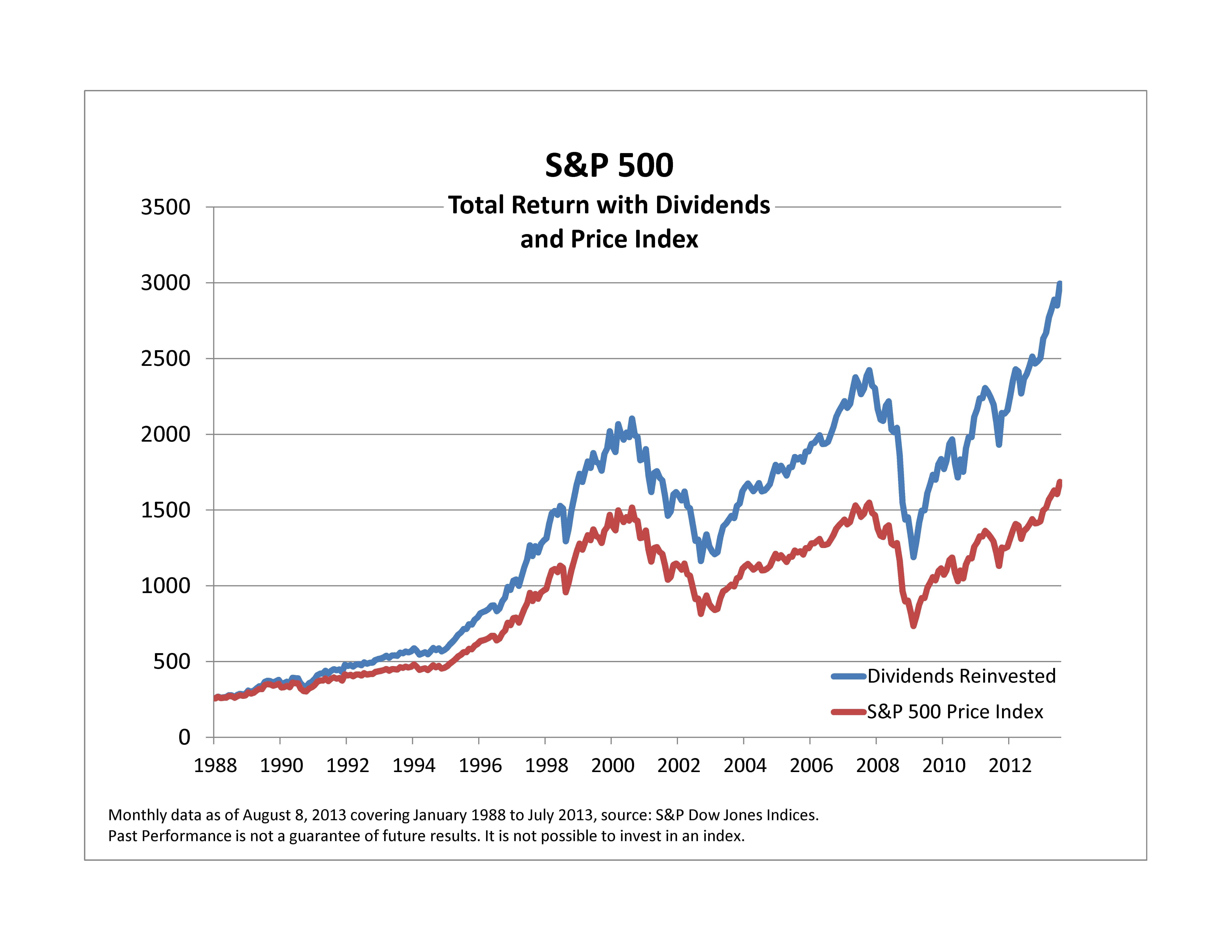 Reinversion de dividendos