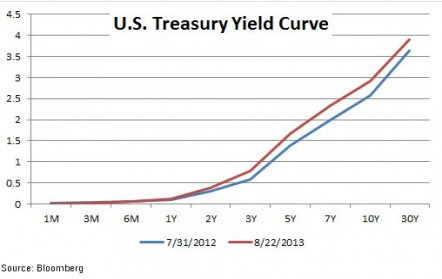 Month-to-Date Yield Curve Shift 08-22-2013