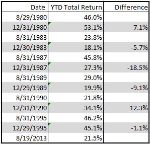 Source: S&P Dow Jones Indices. Data from Dec 1976 to Aug 2013. Past performance is not an indication of future results. This chart reflects hypothetical historical performance. Please see the Performance Disclosure at the end of this document for more information regarding the inherent limitations associated with backtested performance.