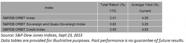S&P/DB ORBIT Index: Performance