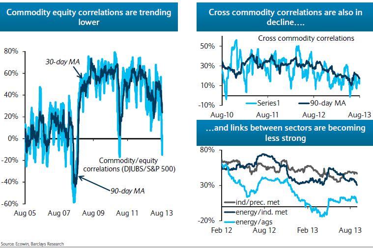 Commodity Correlations