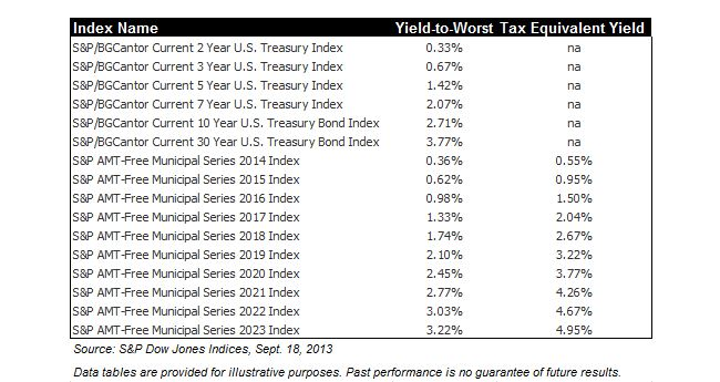 Fixed Income Laddering