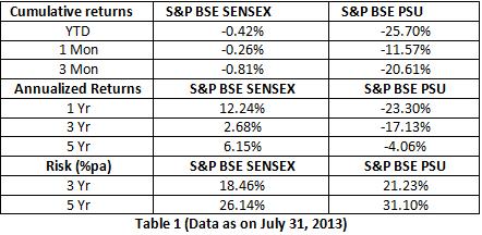 Performance of India PSU_Graph_Utkarsh