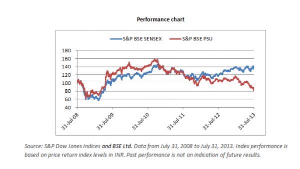 Performance of India PSU_Graph_Utkarsh1