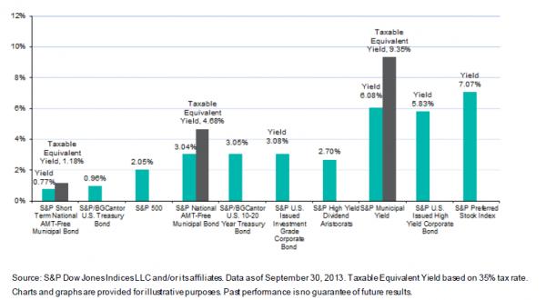 Asset Class Yields September 30, 2013