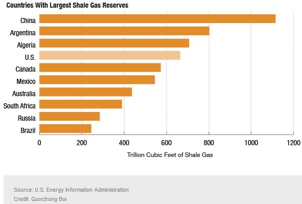 Nat Gas Reserves