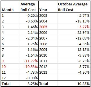 Source: S&P Dow Jones Indices. Data from Dec 2002 to Oct 20, 2013. Past performance is not an indication of future results. This chart reflects hypothetical historical performance. Please see the Performance Disclosure at the end of this document for more information regarding the inherent limitations associated with backtested performance