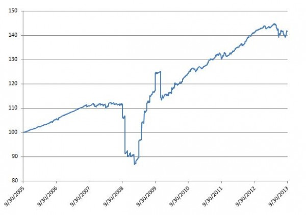 Exhibit 1: Dow Jones Sukuk Index – Total Return Performance