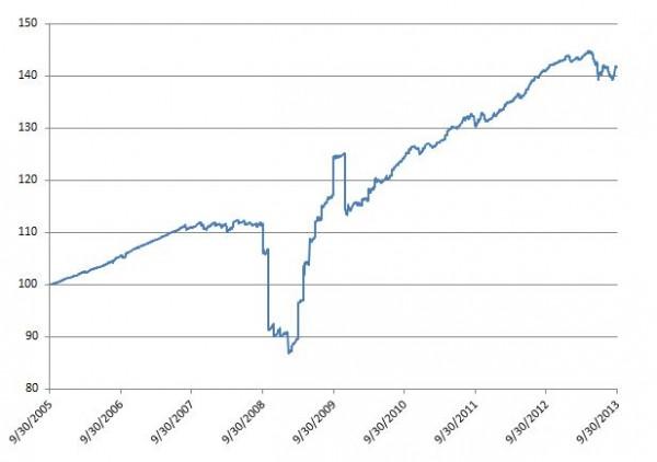 Exhibit 1: Dow Jones Sukuk Index – Total Return Performance