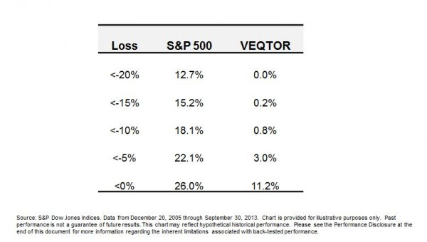 VEQTOR Probability of Loss