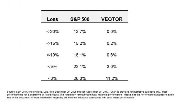 VEQTOR Probability of Loss