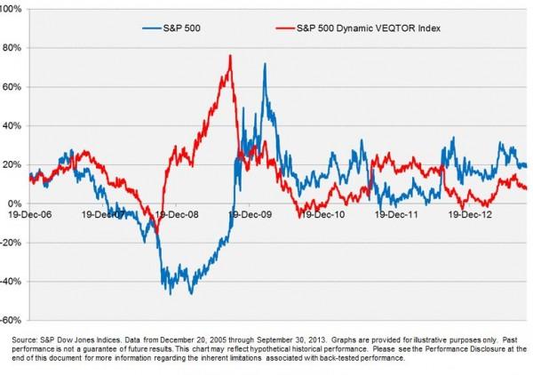 VEQTOR vs S&P 500
