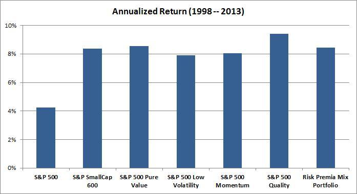 Annualized Return (1998-2013)