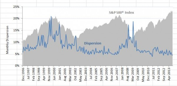 Source: S&P Dow Jones Indices. Max S&P 500 = 1630.74. Data from Dec. 1996 to Sept. 2013. Graphs are provided for illustrative purposes.