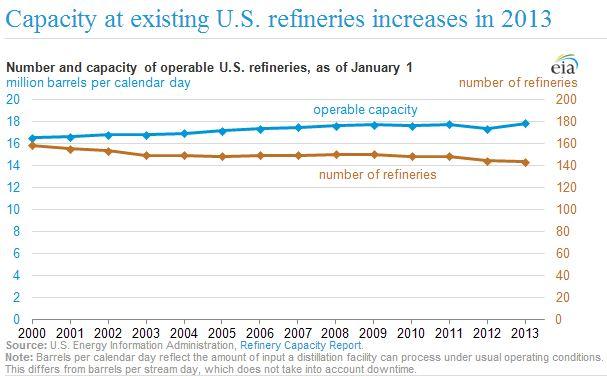 EIA Refiner Capacity