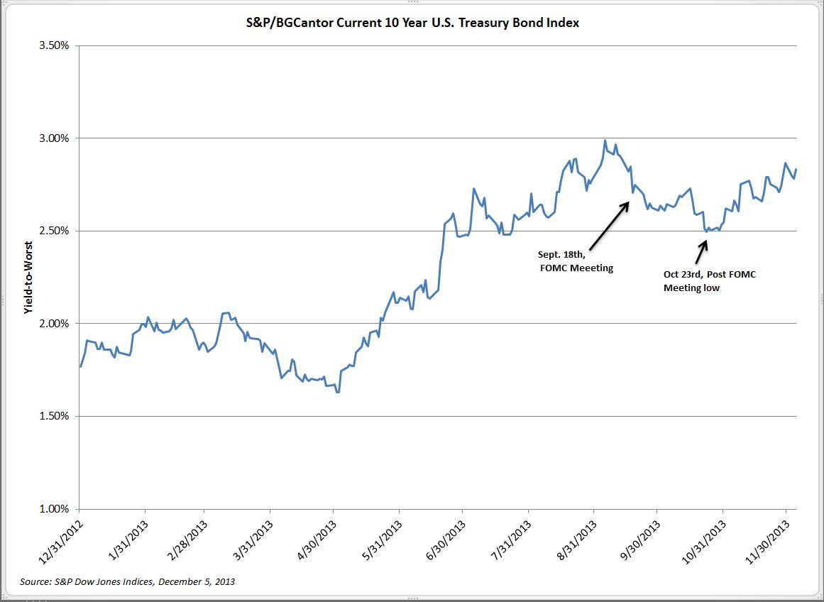 S&P/BGCantor Current 10 Year U.S. Treasury Bond Index