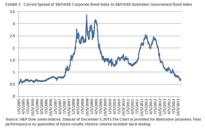 Current Spread of S&P/ASX Australian Government Bond Index