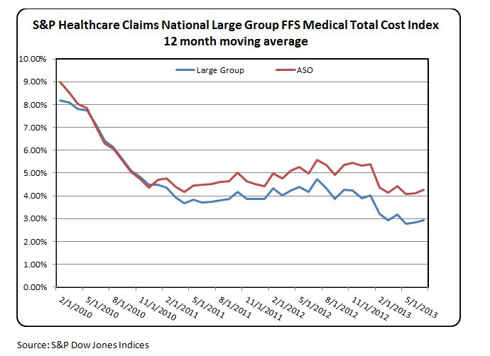 S&P Healthcare Claims National Large Group FFS Medical Total Cost Index