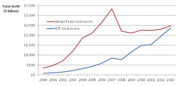 HF vs ETF