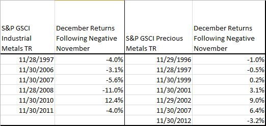 Source: S&P Dow Jones Indices. Data from Jan 1995 to Nov  2013. Past performance is not an indication of future results. This chart reflects hypothetical historical performance. Please see the Performance Disclosure at the end of this document for more information regarding the inherent limitations associated with backtested performance
