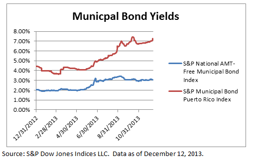 Investment grade municipal bond yields vs Puerto Rico municipal bond yields