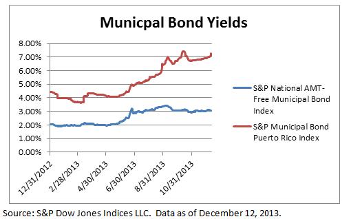 Investment grade municipal bond yields vs Puerto Rico municipal bond yields