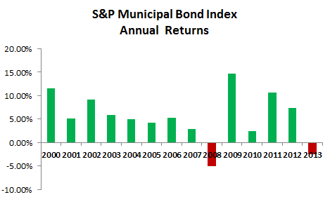 Municipal Bond Market Annual Returns