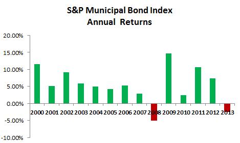 Municipal Bond Market Annual Returns