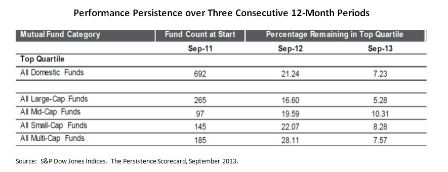 Performance Persistence over Three Consecutive 12-Month Periods