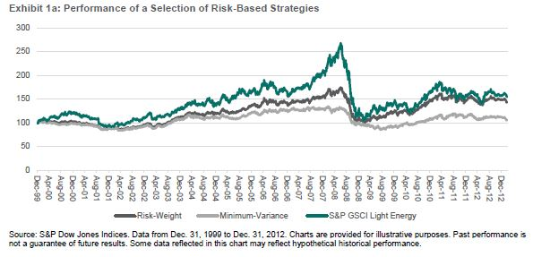 Risk Weight Min Variance