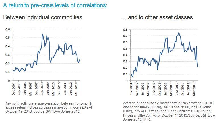 precrisis correlations