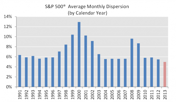 Average S&P 500 monthly dispersion